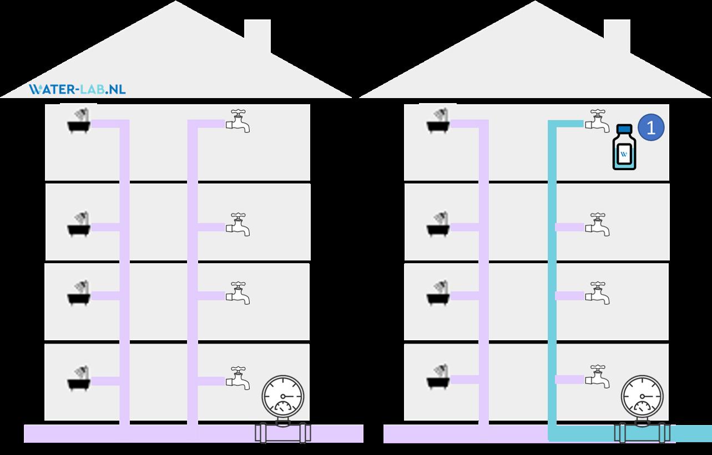 loden leidingen vinden in VVE meerdere woonlagen