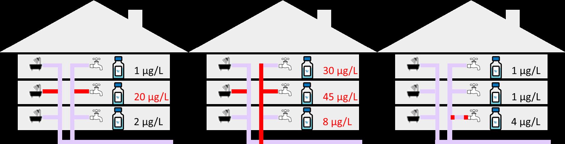 Voorbeeld uitkomsten loodtest gebouw